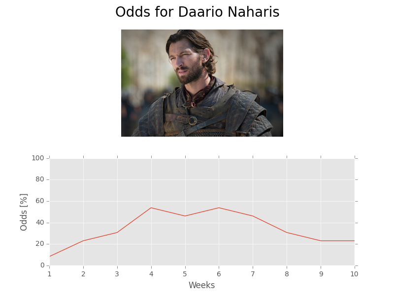 Game of Stats | Daario Naharis | Michiel Huisman | Game of Thrones