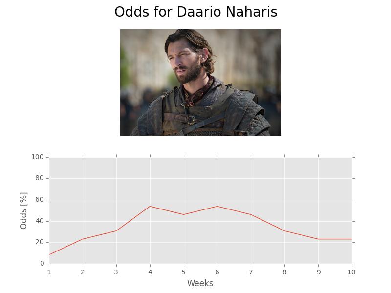 Game of Stats | Daario Naharis | Michiel Huisman | Game of Thrones
