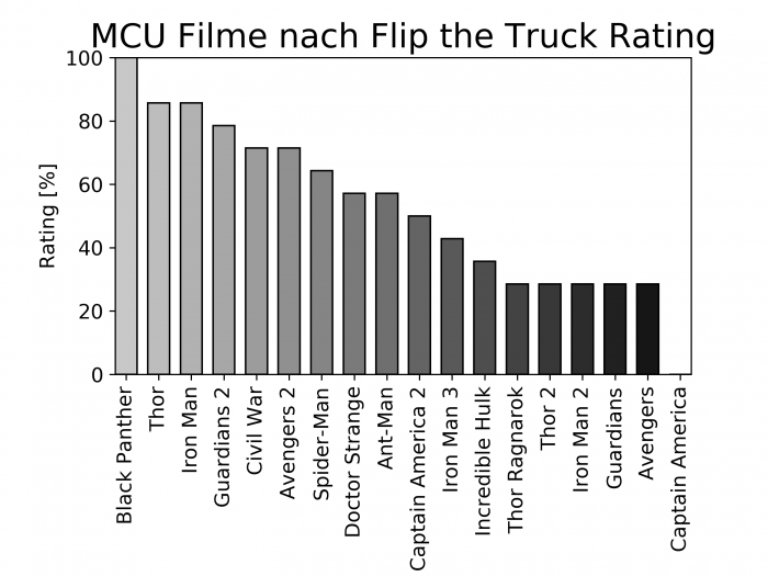 Flip the Truck | Marvel Ranking