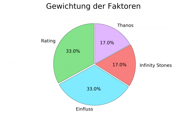 Flip the Truck | Infinity War Prioritäten