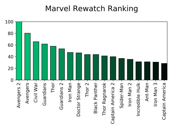 Marvel Infinity War | Rewatch Ranking | Flip the Truck