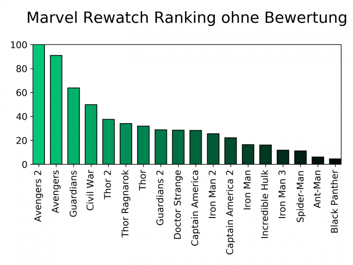 Marvel Infinity War | Rewatch Ranking | Flip the Truck | No Rating
