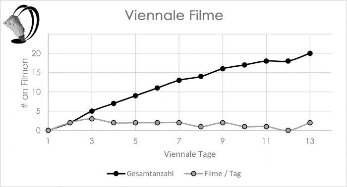 Viennale 2019 alle Filme, die Michi gesehen hat