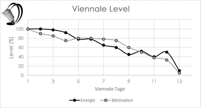 Viennale 2019 Energielevel